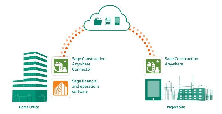 Sage Construction Anywhere Diagram