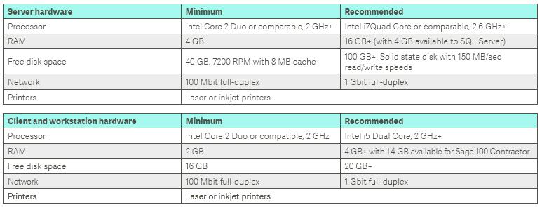 Sage 100 Contractor server hardware matrix
