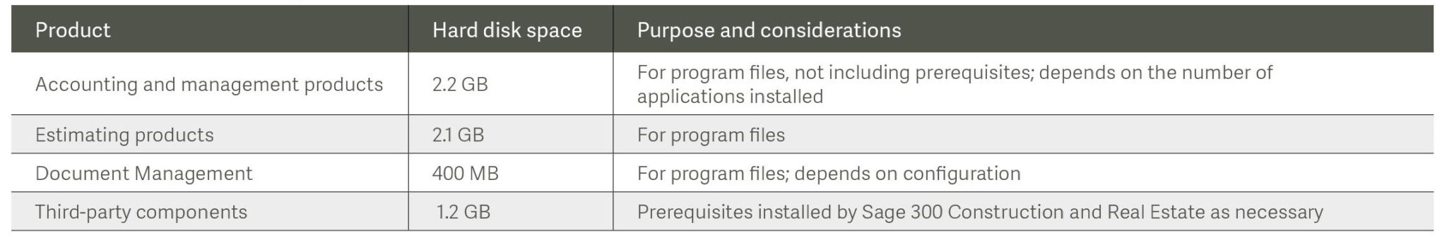 Sage 300 Construction (CRE) Hard Disk Requirements Version 15.1