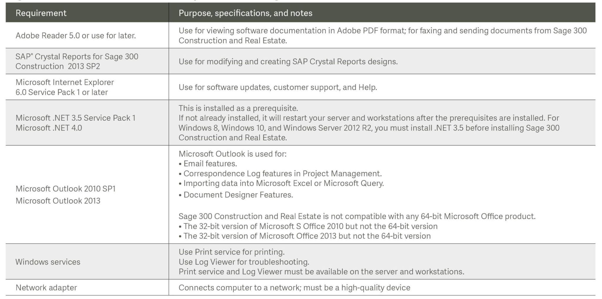 Sage 300 Construction (CRE) Additional Requirements Version 15.1