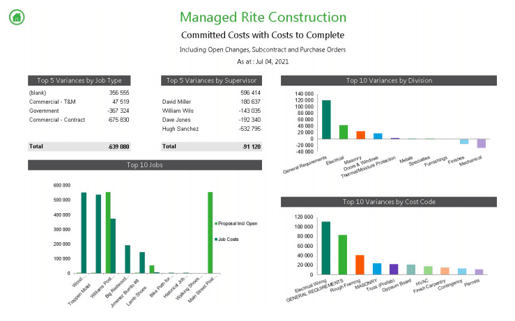Construction Reporting Dashboard