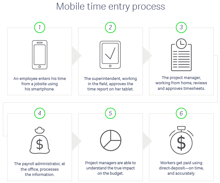 Mobile Time Tracking Construction