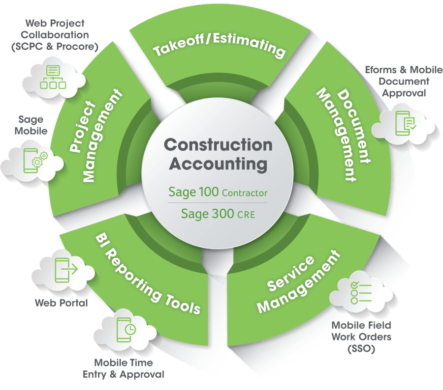 Cloud Construction Software